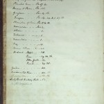 1804 (MSS 38-111 / Box 3), index