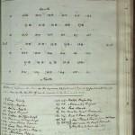1804 (MSS 38-111 / Box 3), p.28